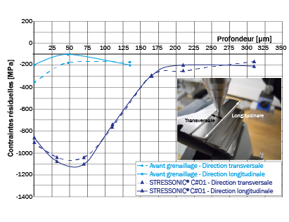 Comparaison de profils de contraintes résiduelles avant et après grenaillage -SONATS
