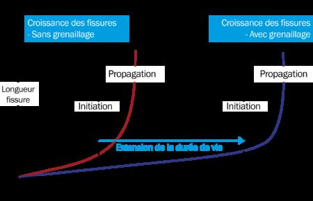 Croissance de la propagation des fissures avec et sans grenaillage - SONATS