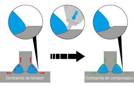 Principe du procédé de martelage activé par ultrasons - SONATS