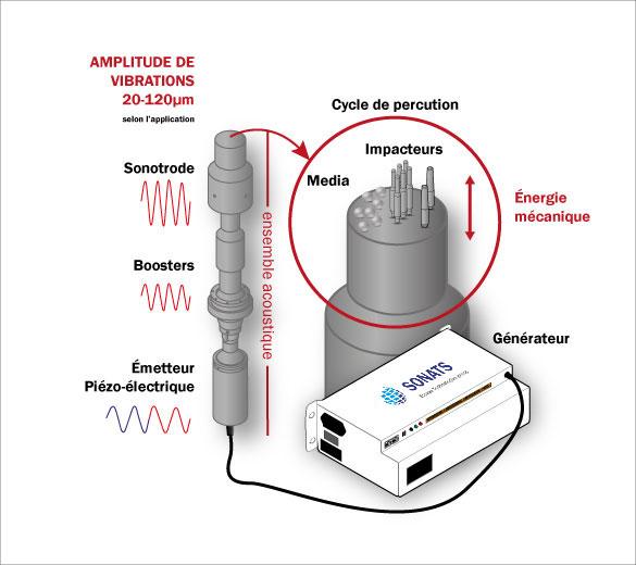Principe du procédé STRESSONIC(r) - Traitement mécanique de surface par impacts par ultrasons - SONATS