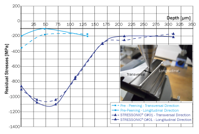 Comparison of gear residual stress profiles before and after shot peening