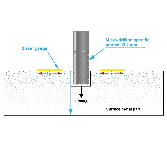 Hole-drilling-method-principle