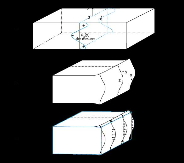Principe de bueckner - SONATS