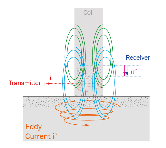 Eddy current principle - SONATS